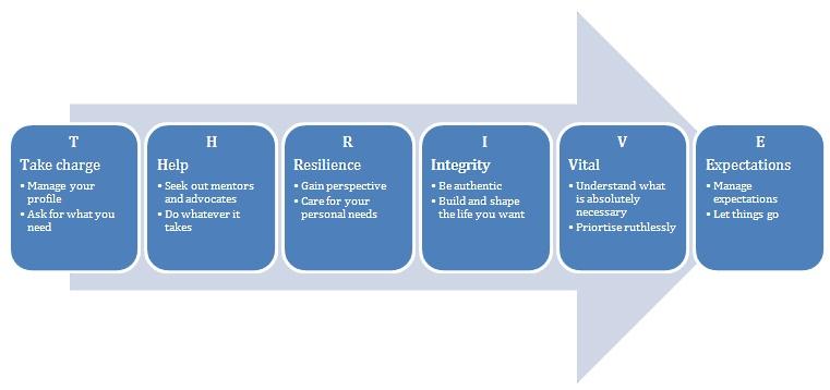 Breekthrough Strategies - Thrive Model